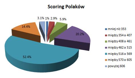 Wykres zdolności kredytowej Polaków
